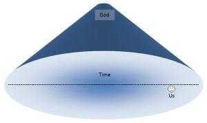 God in Time